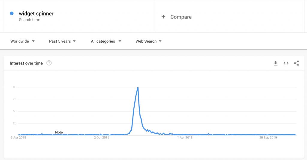 Google Trends pour le spinner de widgets en mars 2020