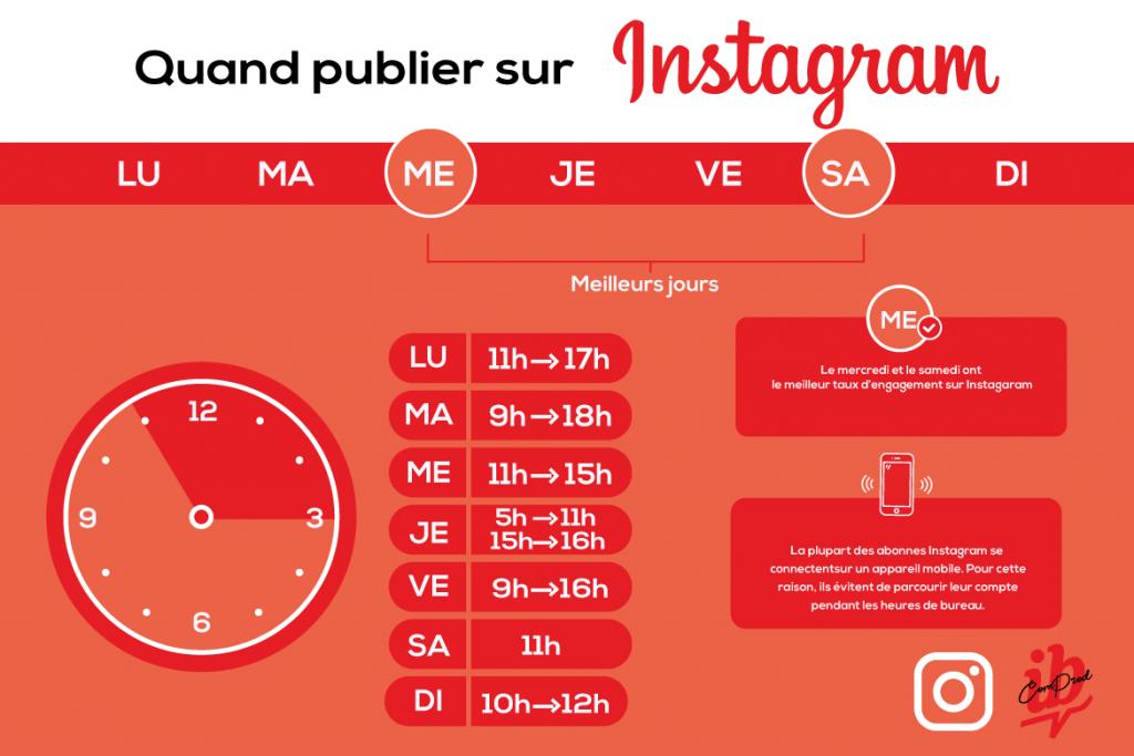Quel est le meilleur moment pour publier sur Instagram pour le plus d'engagement