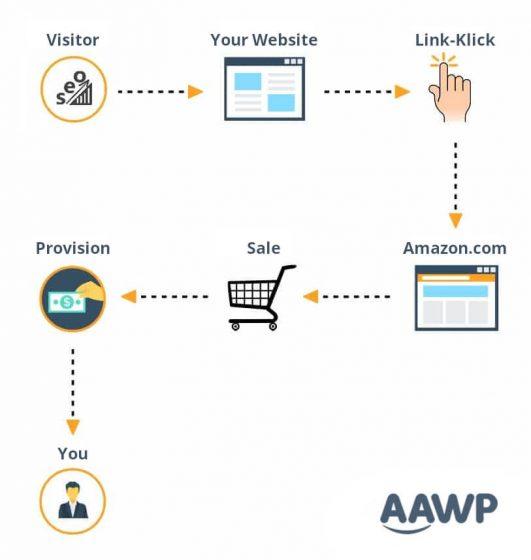 Programme de marketing d'affiliation Amazon Associates