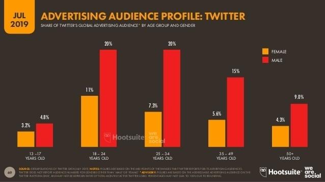 Instagram, Twitter, TikTok: laquelle de ces plateformes de médias sociaux populaires est la meilleure pour les avocats