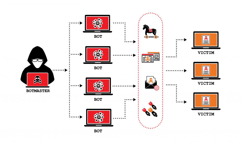 Voici les moyens utilisés par les hackers pour pirater votre compte Facebook