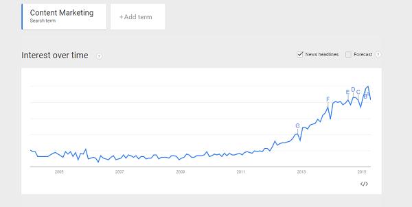 Google Trends pour trouver les meilleurs mots clés