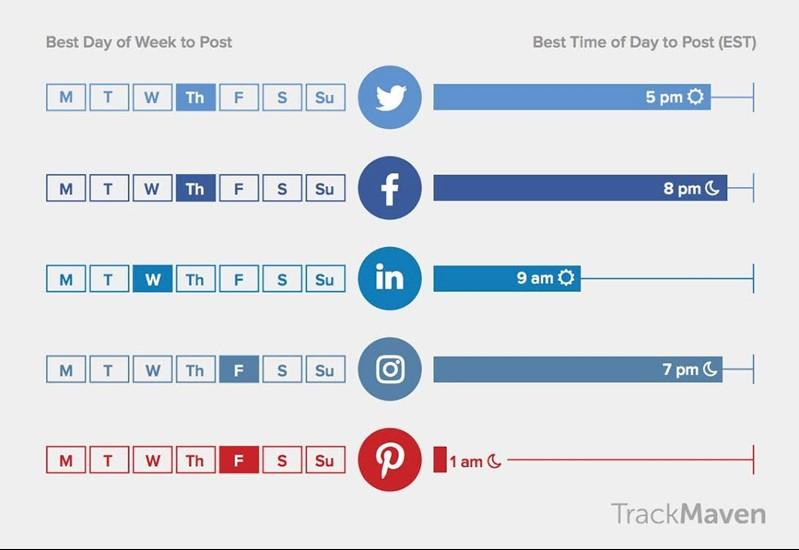 Les meilleurs moments pour publier sur les médias sociaux