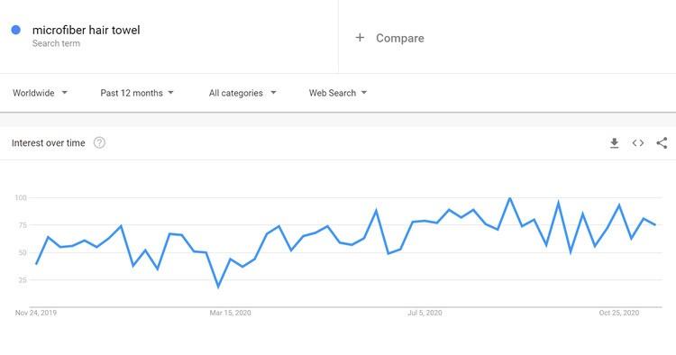 données de tendances google