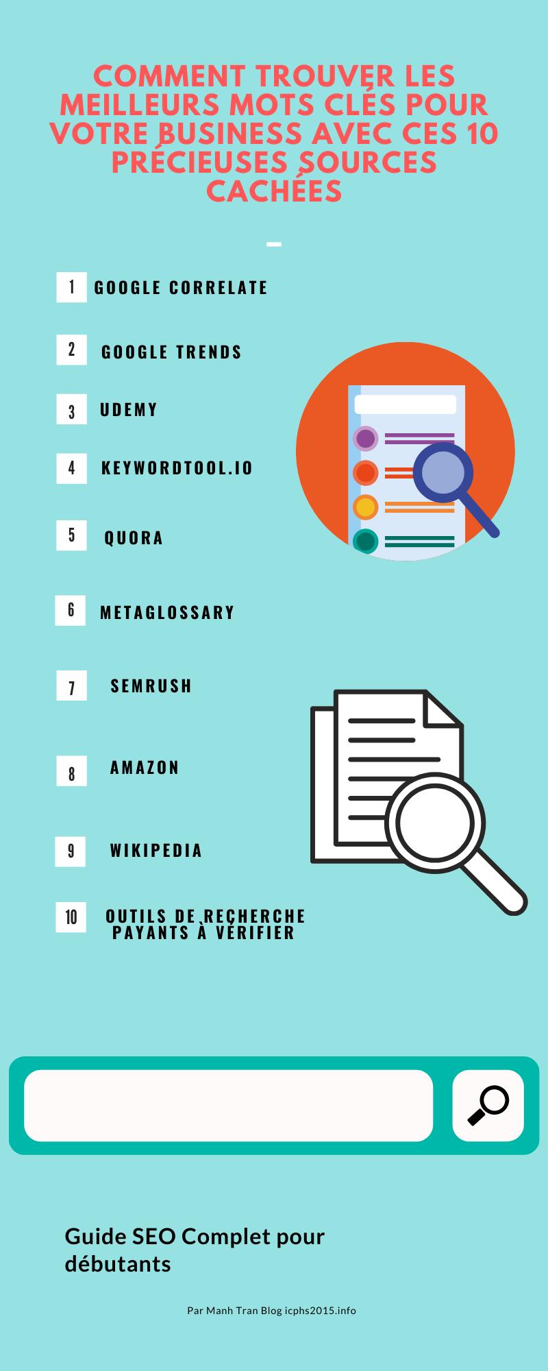Comment trouver les meilleurs mots clés pour votre business avec ces 10 précieuses sources cachées