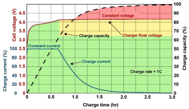 Tension de charge de la batterie en fonction du temps