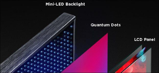 Qu'est-ce que la Mini LED ?