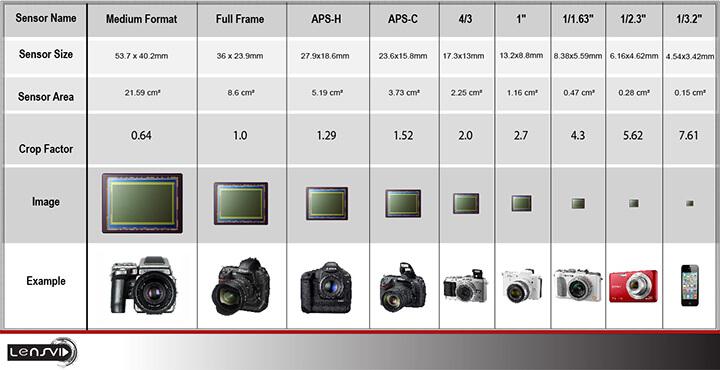 Comparaison de la taille des capteurs des appareils photo